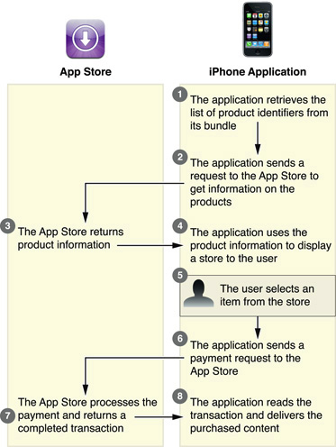 built_in_store_diagram